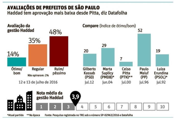 Datafolha SP jul16